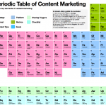 Content marketing elements table