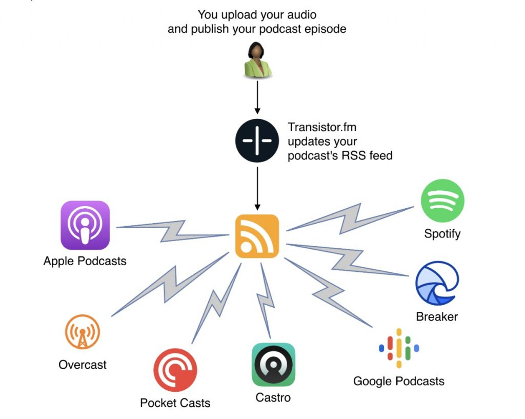 Podcast hosting distribution